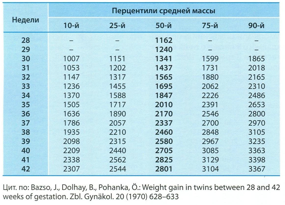Беременность 31-32 недели вес ребенка норма